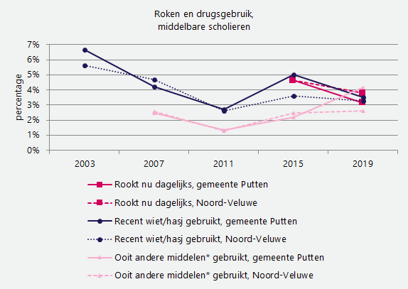 J roken en drugs Putten